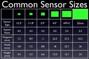 112608_sensor_sizes